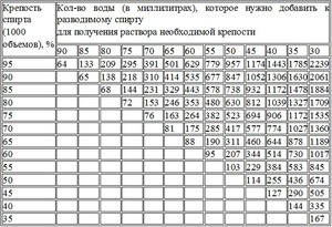 калькулятор самогонщика отбор голов